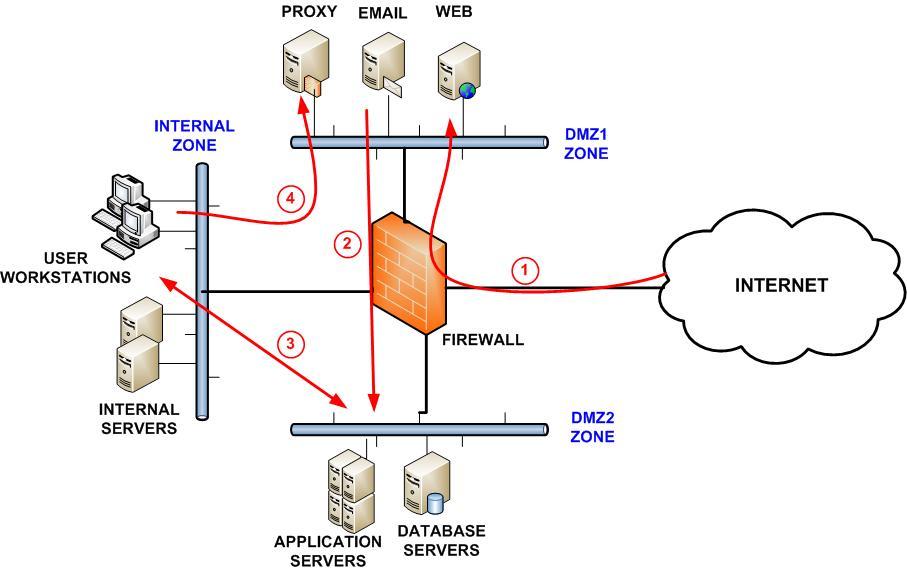 Web Filtering Blog