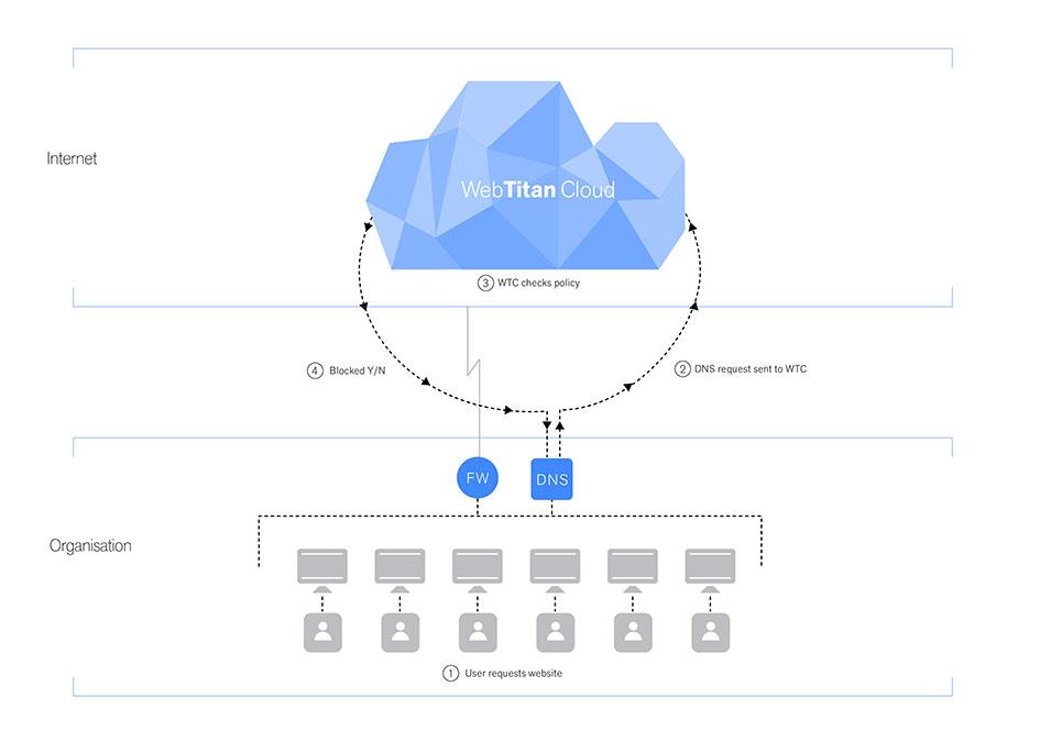 WebTitan Cloud - a cloud-based web filtering solution