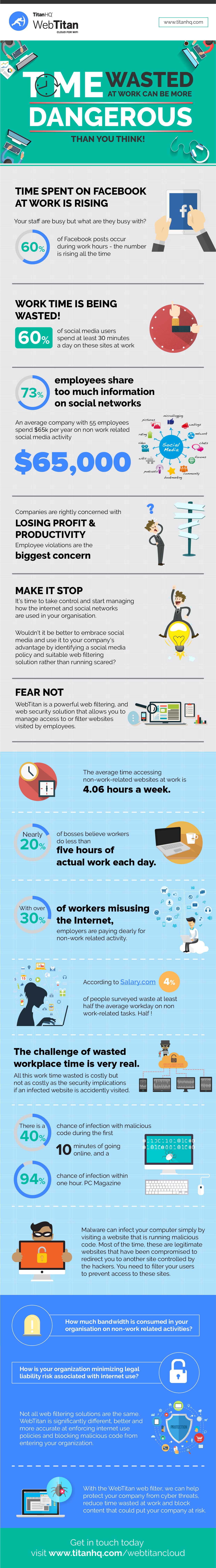 Time Wasted At Work - Risks