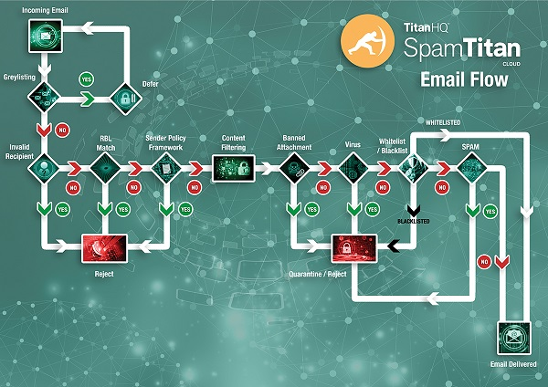 How SpamTitan Spam Filtering Works