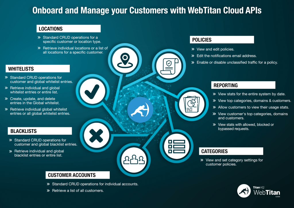 WebTitan APIs for MSPs