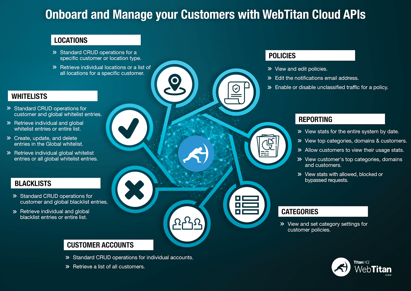 brand new 9d267 bee83 Onboarding Customers with WebTitan Cloud APIs