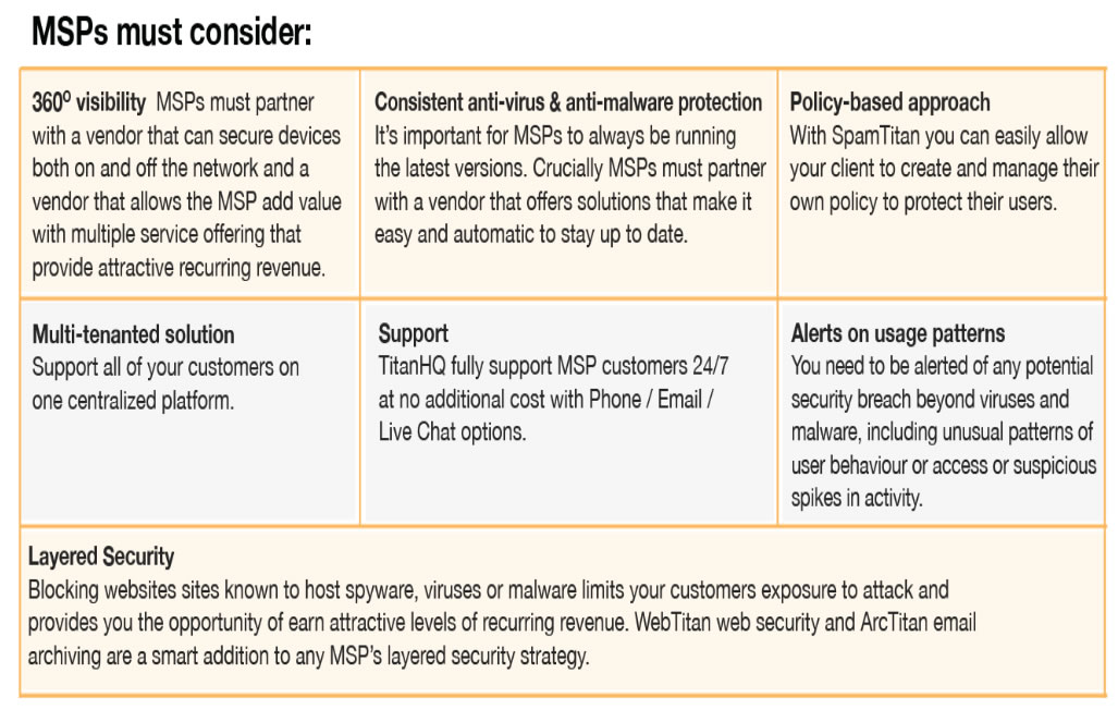 Points about SpamTitan and VadeSecure for MSPs to Consider
