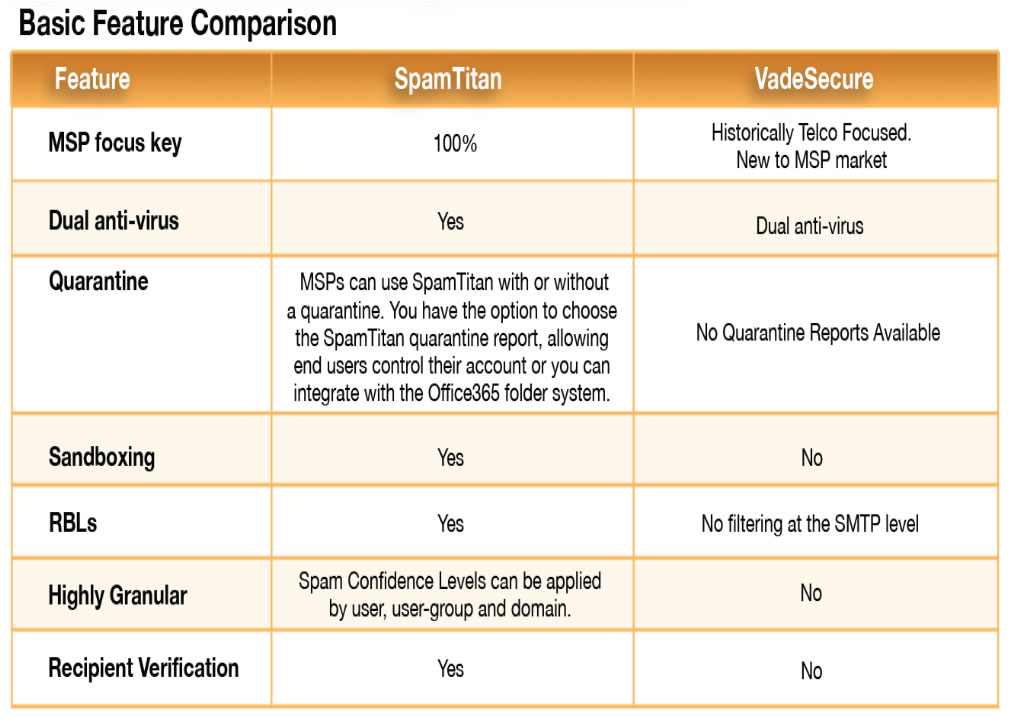 Comparison of SpamTitan and VadeSecure